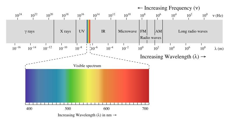 电离辐射和电磁辐射的区别,哪种对人类有害?